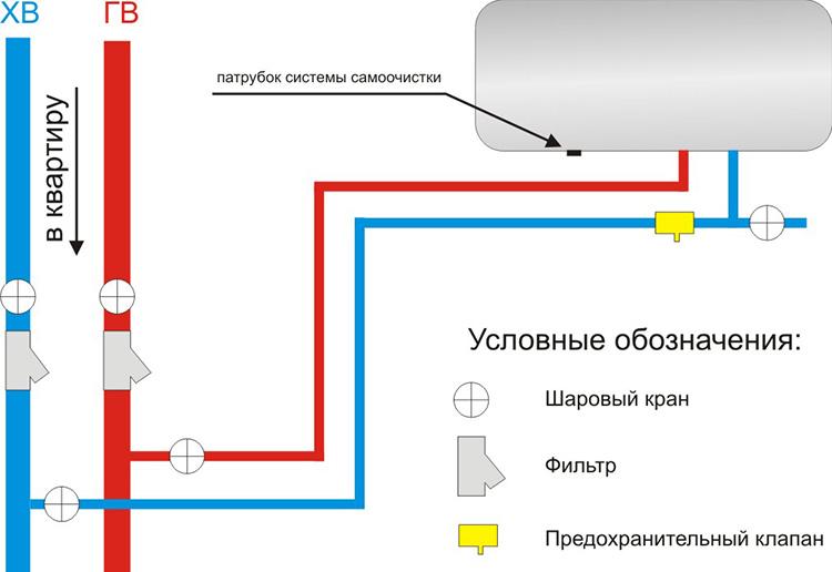 защита водонагревателя