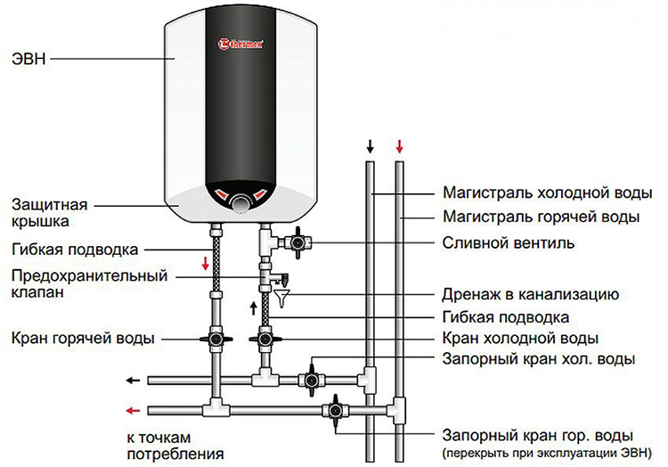 схема подключения водогрея