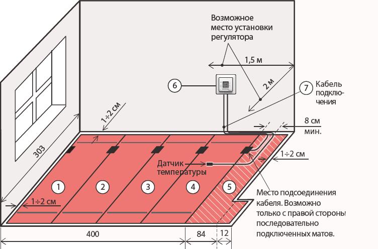 пол теплый - система