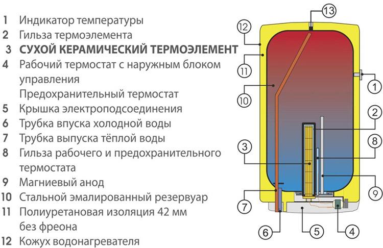 конструкция водогрейного оборудования