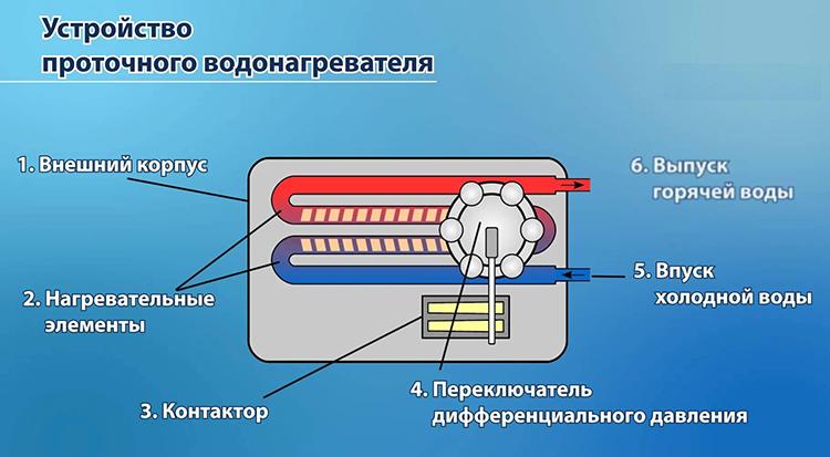 устройство водогрея